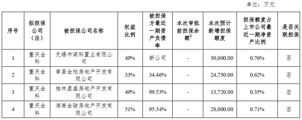 金科股份:拟为4家参股公司新增9.65亿元借款额度_中国网地产