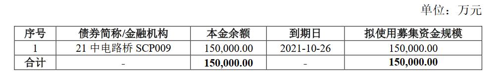 中电建路桥集团:15亿元公司债券票面利率确定为3.43%_中国网地产