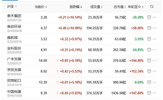 地产股早盘领涨 泰禾涨停、恒大涨超18%