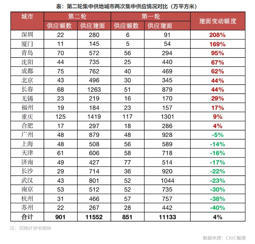 第二轮集中供地大降温:房企资金链偏紧,五城流拍率超30%_中国网地产