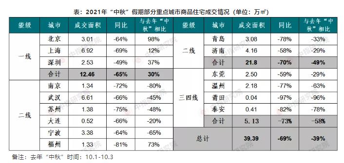 中秋楼市交易情绪低落:北上深商品住宅累计成交同比降六成_中国网地产