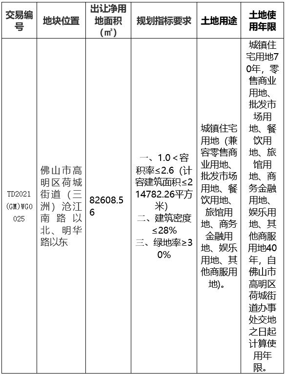 中国中铁3.89亿元摘得佛山高明1宗商住用地_中国网地产