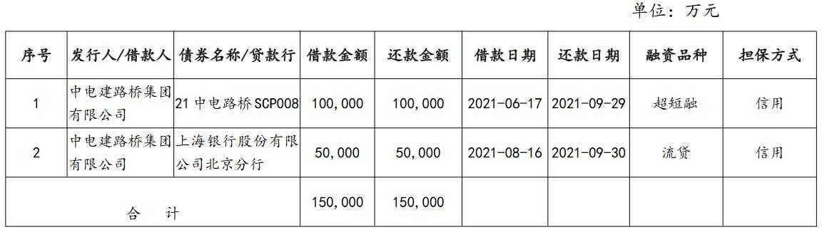 中国电建路桥:完成发行15亿元超短期融资券 票面利率2.72%_中国网地产