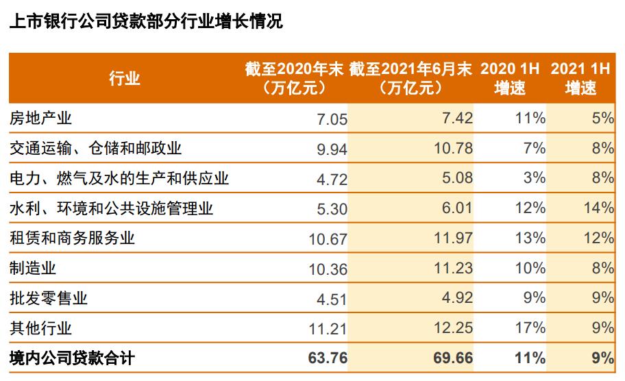 普华永道:上半年上市银行房地产企业贷款增速显著降低至5%_中国网地产