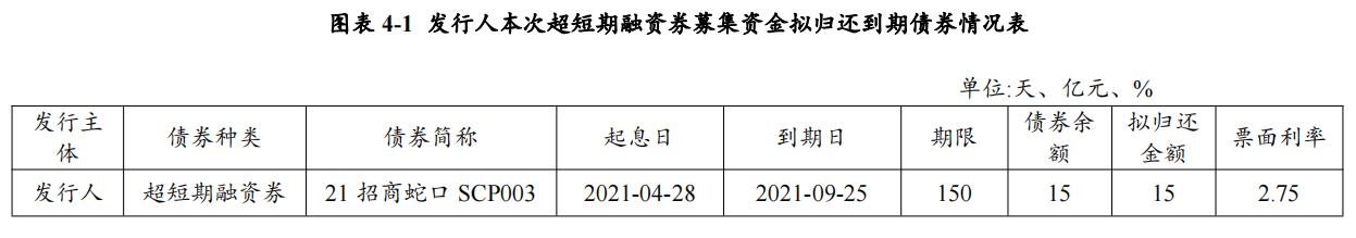 招商蛇口:完成发行15亿元超短期融资券 票面利率2.74%_中国网地产