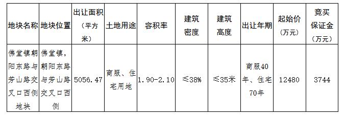 小商品城1.25亿元摘得义乌市1宗商住用地_中国网地产