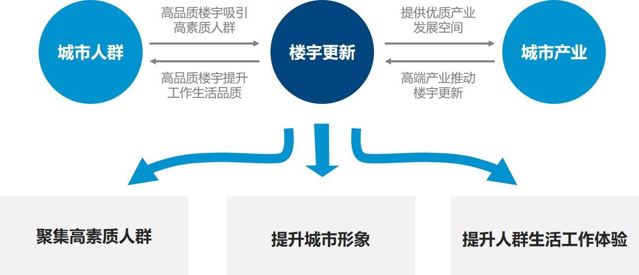 """""""831""""新政、""""双减""""政策、互联网反垄断……北京办公楼市场将何去何从?_中国网地产"""
