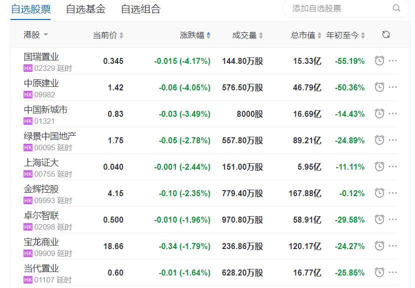 地产股收盘丨恒生指数收涨1.19% 中国恒大收涨17.62% 碧桂园服务收涨12.73%_中国网地产