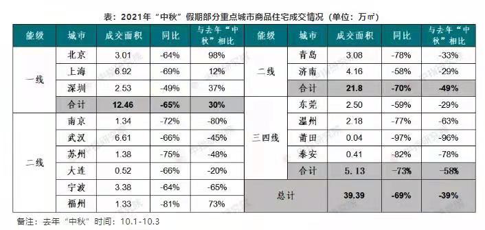 中秋楼市成交不及去年,市场延续降温态势_中国网地产