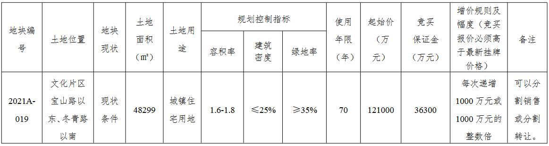 中海12.6亿元竞得苏州常熟1宗住宅用地 溢价率4.13%_中国网地产