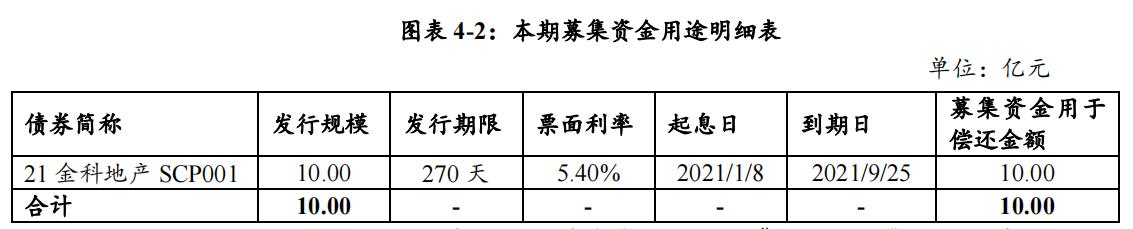 金科地产:完成发行10亿元超短期融资券 发行利率6.8%_中国网地产