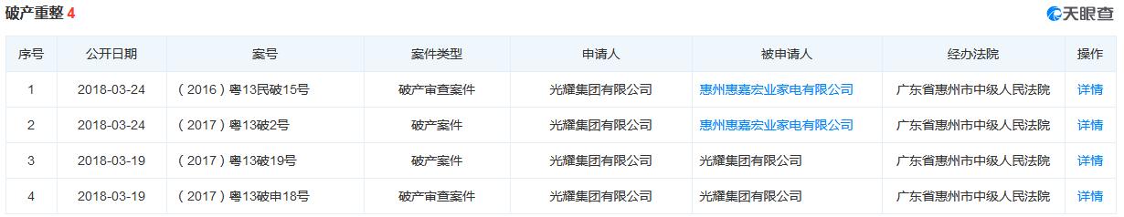 光耀集团按下终止键_中国网地产