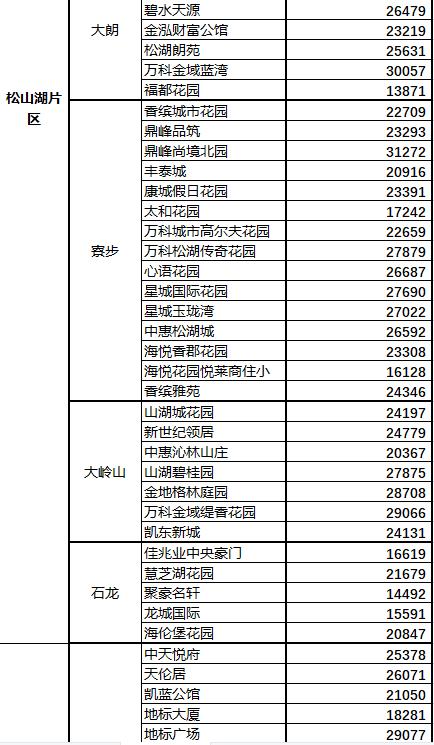 东莞:正式出台二手楼盘交易参考价格_中国网地产