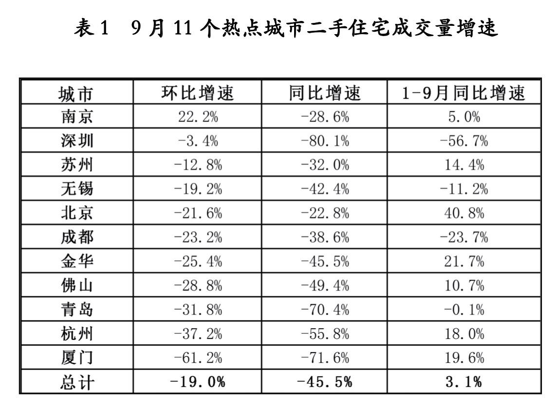 """消失的""""金九银十"""":市场以价换量 重点城市成交量萎缩_中国网地产"""