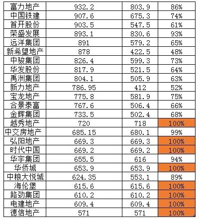 领先指数 | 2021年1-9月中国房地产企业销售额TOP100发布_中国网地产