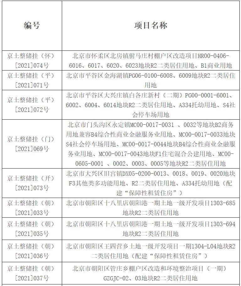 北京第二轮集中供地26宗地块延期出让