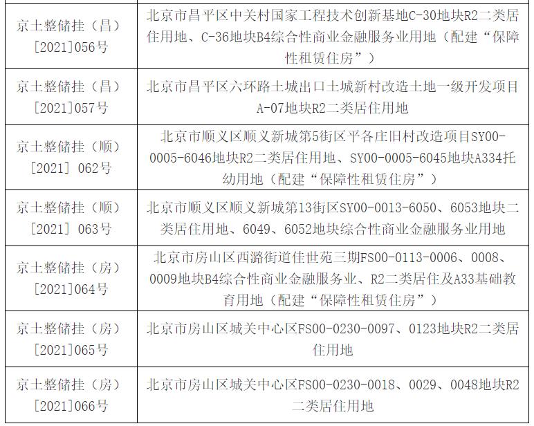 北京第二轮集中供地26宗地块延期出让_中国网地产