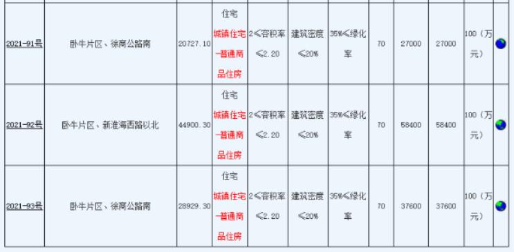 徐州第二批集中供地出让24宗地块_中国网地产