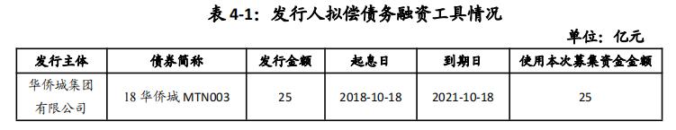 华侨城集团:完成发行25亿元中期票据 票面利率3.49%_中国网地产