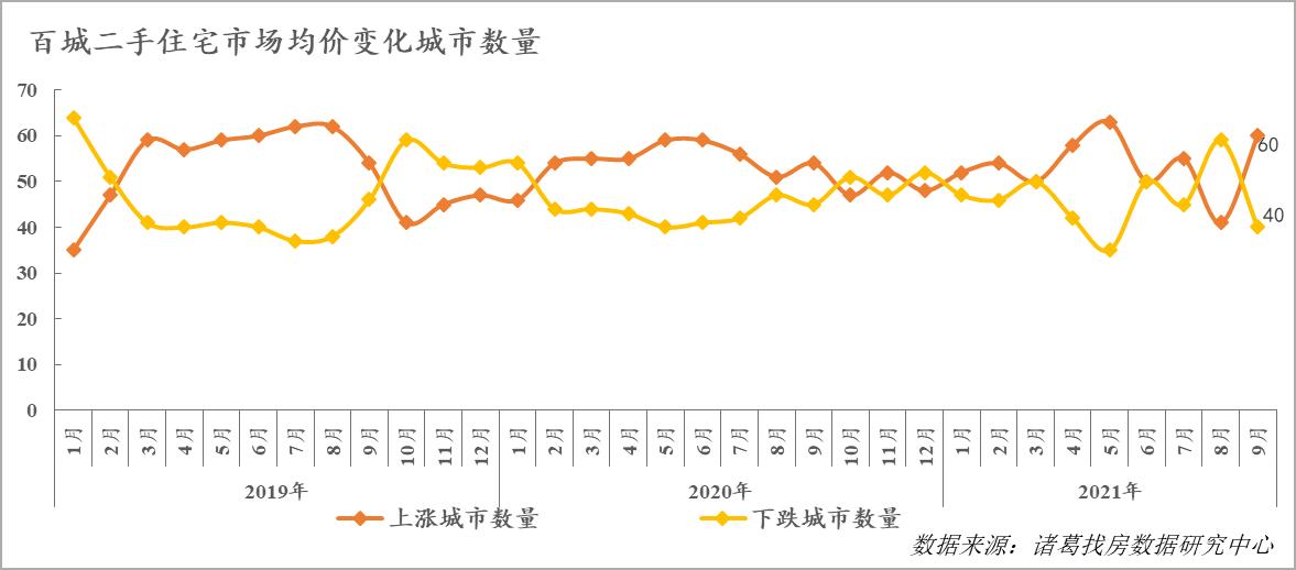 诸葛找房:9月百城二手住宅市场价格环比上涨0.33%_中国网地产