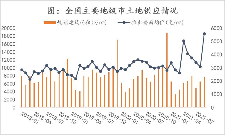 诸葛找房:9月全国主要地级市土地成交719宗 土地出让金2742亿元_中国网地产