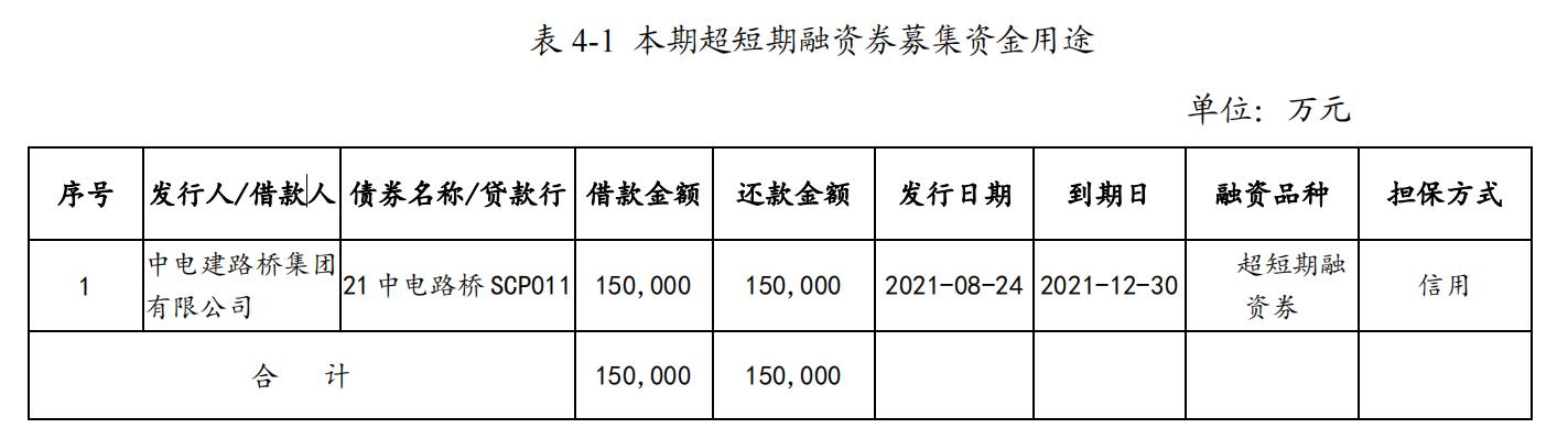 中电建路桥集团:拟发行25亿元超短期融资券_中国网地产