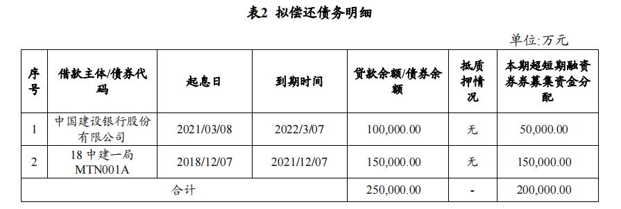 中国建筑一局:拟发行20亿元超短期融资券_中国网地产