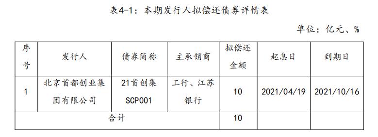 首创集团:完成发行10亿元超短期融资券 票面利率2.6%_中国网地产